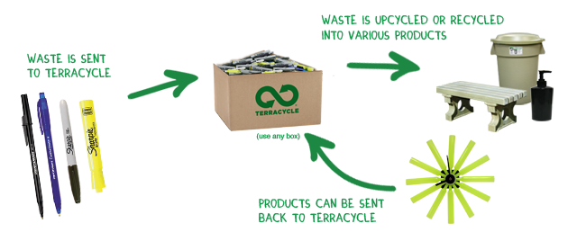 upcycle program